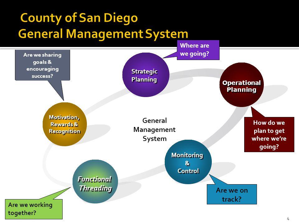 4 Motivation, Rewards & Recognition Motivation, Rewards & Recognition Strategic Planning Strategic Planning Operational Planning Operational Planning