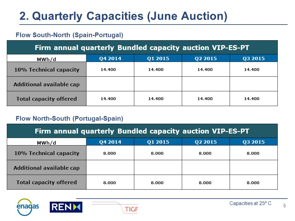 4 2. Quarterly Capacities (June Auction) Firm annual quarterly Bundled capacity auction VIP-ES-FR MWh/d Q4 2014Q1 2015Q2 2015Q3 2015 10% Technical cap