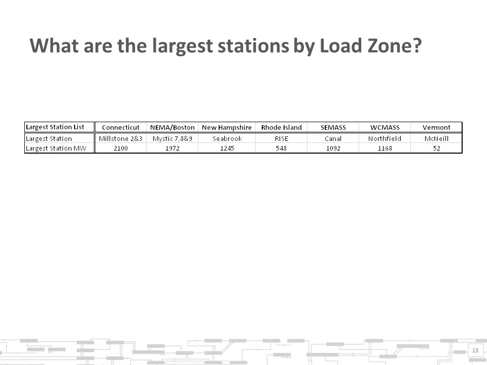 What are the largest stations by Load Zone 13