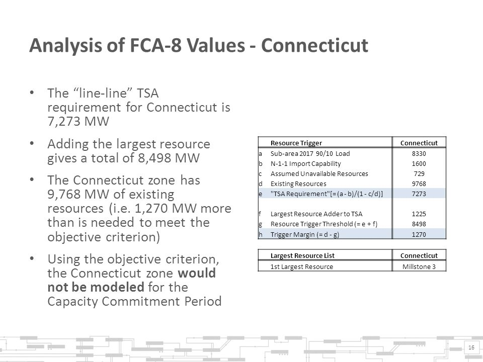 Analysis of FCA-8 Values - Connecticut The line-line TSA requirement for Connecticut is 7,273 MW Adding the largest resource gives a total of 8,498 MW The Connecticut zone has 9,768 MW of existing resources (i.e.