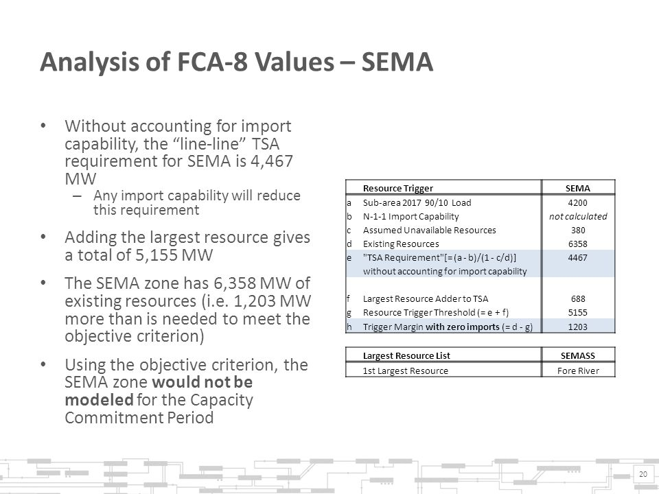 Analysis of FCA-8 Values – SEMA Without accounting for import capability, the line-line TSA requirement for SEMA is 4,467 MW – Any import capability will reduce this requirement Adding the largest resource gives a total of 5,155 MW The SEMA zone has 6,358 MW of existing resources (i.e.