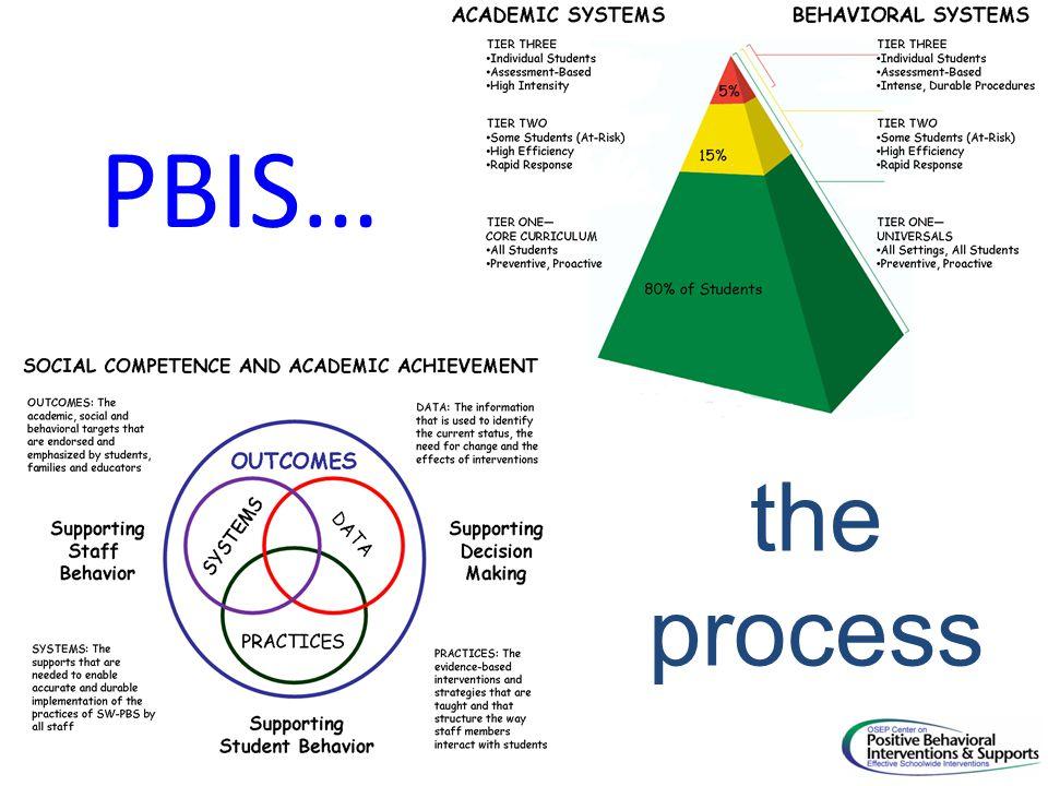 PBIS… the process