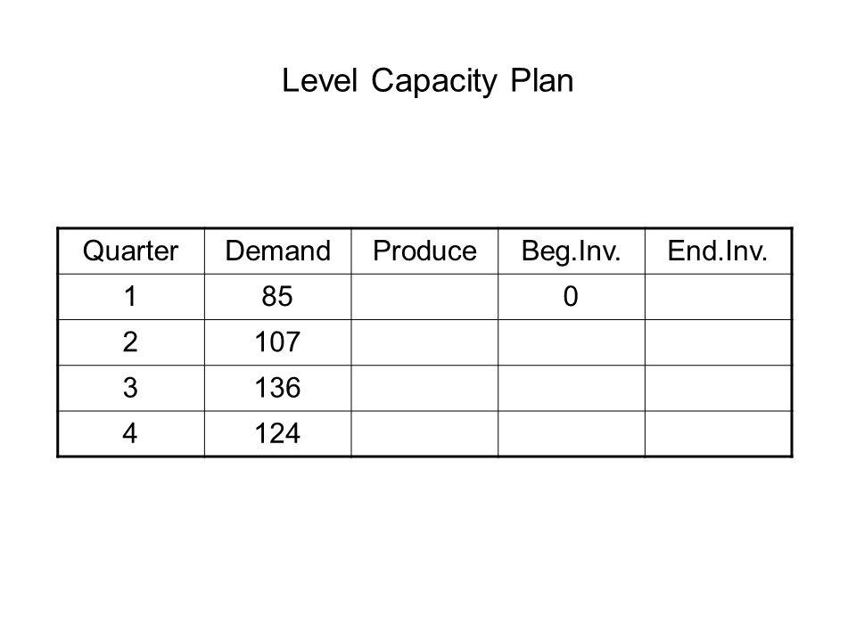 Level Capacity Plan QuarterDemandProduceBeg.Inv.End.Inv. 1850 2107 3136 4124