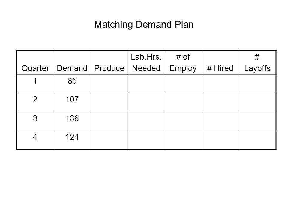 Matching Demand Plan QuarterDemandProduce Lab.Hrs.
