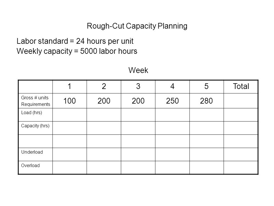 Rough-Cut Capacity Planning Labor standard = 24 hours per unit Weekly capacity = 5000 labor hours 12345Total Gross # units Requirements 100200 250280 Load (hrs) Capacity (hrs) Underload Overload Week