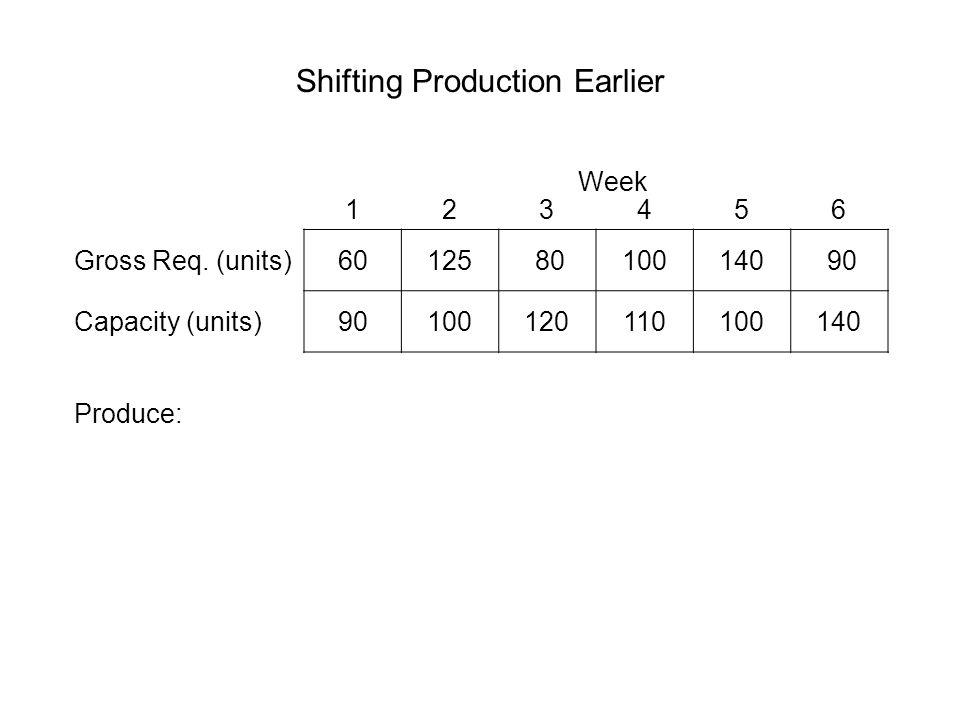 Shifting Production Earlier 123456 Gross Req.
