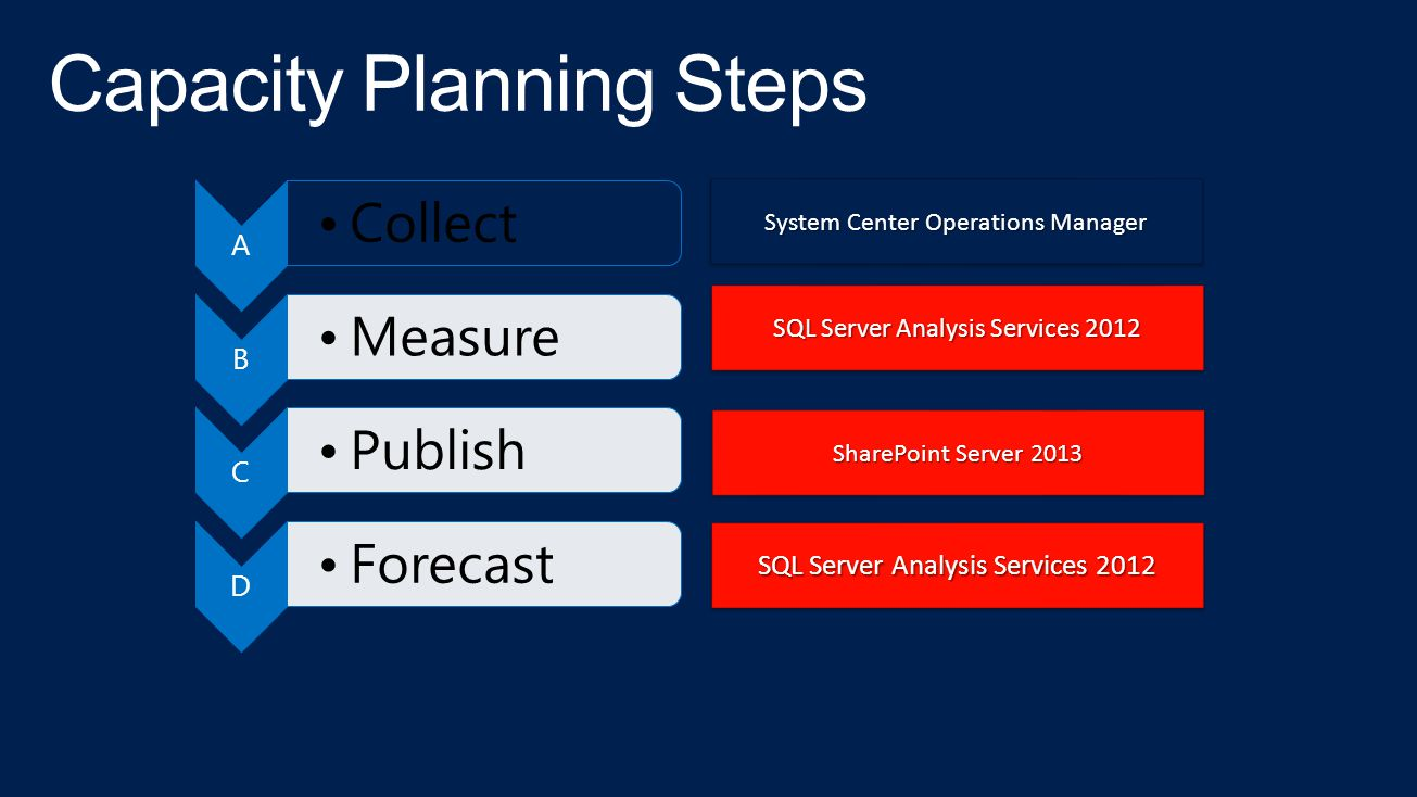 A Collect B Measure C Publish D Forecast System Center Operations Manager SQL Server Analysis Services 2012 SharePoint Server 2013 SQL Server Analysis