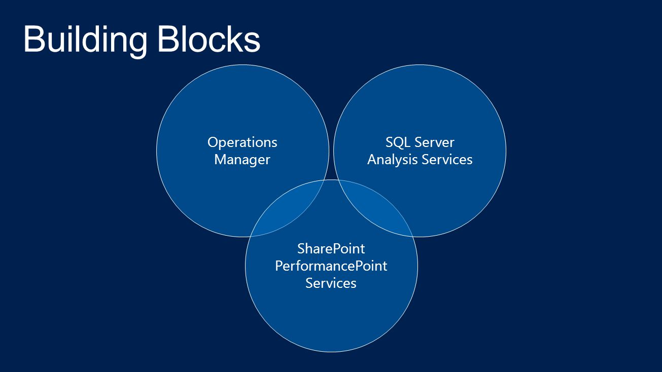 Operations Manager SharePoint PerformancePoint Services SQL Server Analysis Services