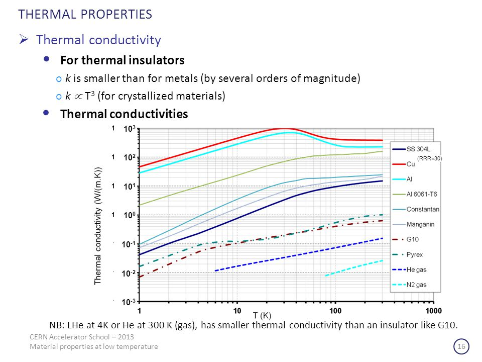 THERMAL PROPERTIES Thermal conductivity For thermal insulators ok is smaller than for metals (by several orders of magnitude) ok T 3 (for crystallized materials) Thermal conductivities NB: LHe at 4K or He at 300 K (gas), has smaller thermal conductivity than an insulator like G10.
