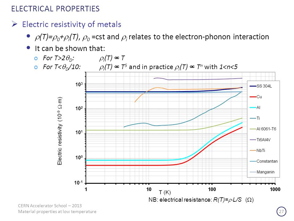 ELECTRICAL PROPERTIES Electric resistivity of metals (T)= 0 + i (T), 0 =cst and i relates to the electron-phonon interaction It can be shown that: oFor T>2 D : i (T) T oFor T< D /10: i (T) T 5 and in practice i (T) T n with 1<n<5 NB: electrical resistance: R(T)= L/S ( ) 10 3 10 2 10 1 10 0 10 -1 CERN Accelerator School – 2013 Material properties at low temperature 27