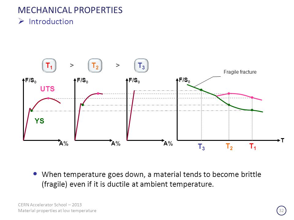 CERN Accelerator School – 2013 Material properties at low temperature 32 MECHANICAL PROPERTIES Introduction When temperature goes down, a material tends to become brittle (fragile) even if it is ductile at ambient temperature.