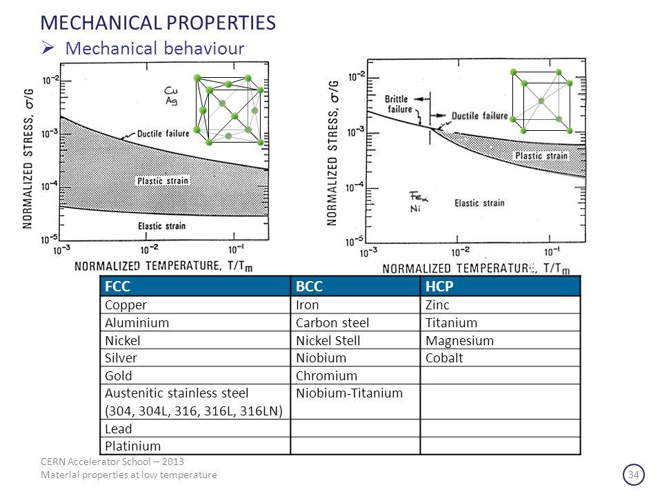 CERN Accelerator School – 2013 Material properties at low temperature 34 MECHANICAL PROPERTIES Mechanical behaviour FCCBCCHCP CopperIronZinc Aluminium