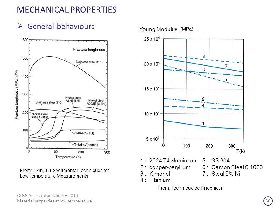CERN Accelerator School – 2013 Material properties at low temperature 36 MECHANICAL PROPERTIES General behaviours Young Modulus 1 : 2024 T4 aluminium
