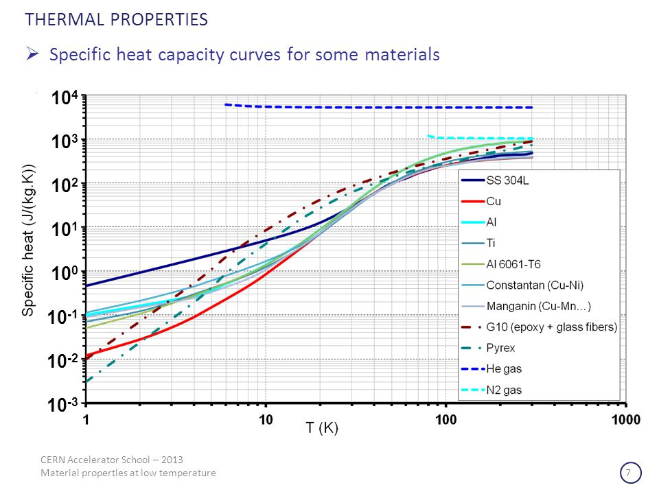 THERMAL PROPERTIES Specific heat capacity curves for some materials 10 4 10 3 10 2 10 1 10 0 10 -1 10 -2 10 -3 CERN Accelerator School – 2013 Material properties at low temperature 7