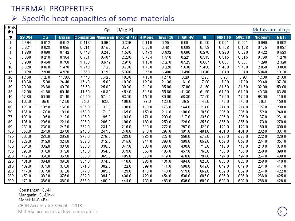 THERMAL PROPERTIES Specific heat capacities of some materials CERN Accelerator School – 2013 Material properties at low temperature 8 Constantan: Cu-N