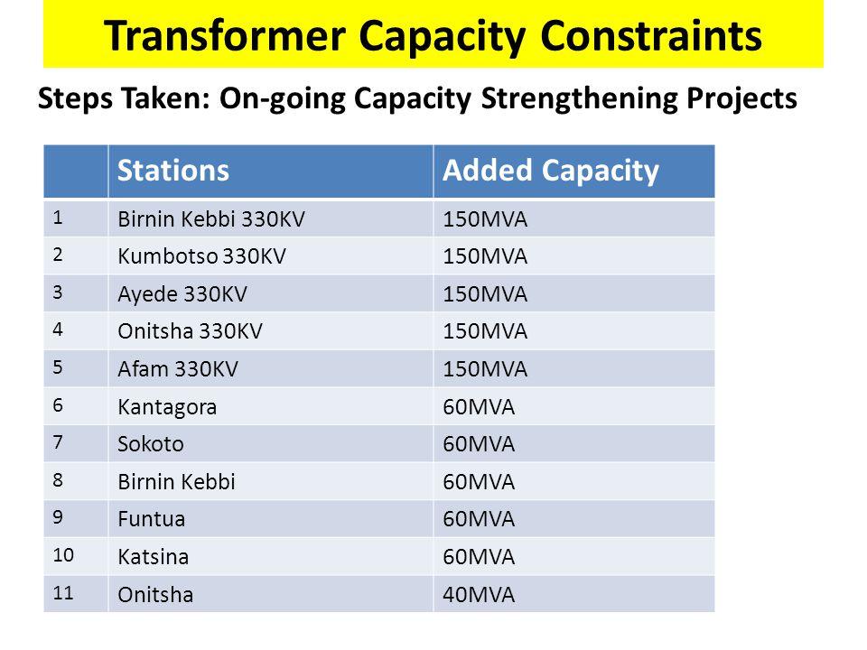 Transformer Capacity Constraints StationsAdded Capacity 1 Birnin Kebbi 330KV150MVA 2 Kumbotso 330KV150MVA 3 Ayede 330KV150MVA 4 Onitsha 330KV150MVA 5