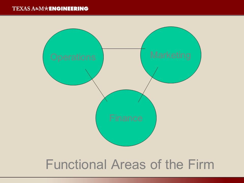 Operations Finance Marketing Functional Areas of the Firm