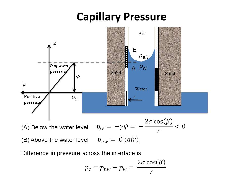 Solid Water Air r Negative pressure Positive pressure Capillary Pressure A B (A) Below the water level (B) Above the water level Difference in pressur