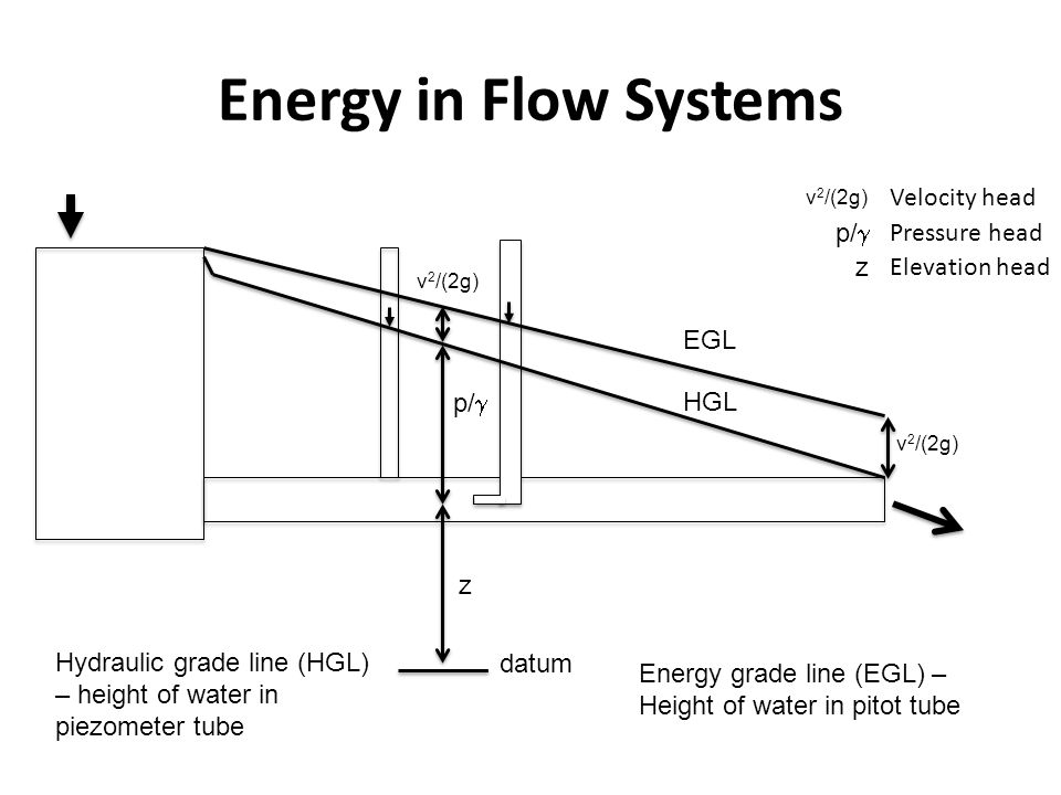 Energy in Flow Systems EGL HGL v 2 /(2g) p/ z datum Hydraulic grade line (HGL) – height of water in piezometer tube Energy grade line (EGL) – Height o