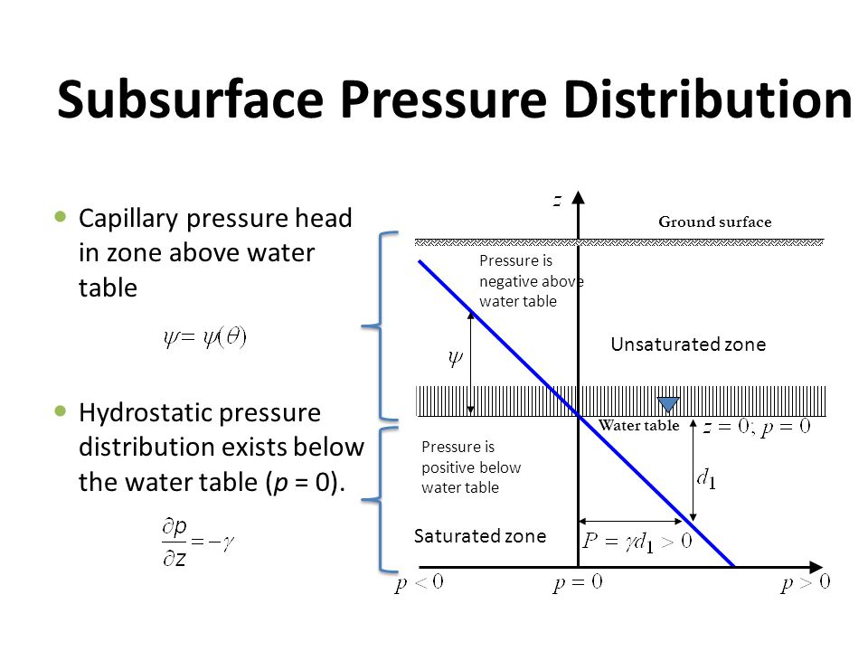 Subsurface Pressure Distribution Capillary pressure head in zone above water table Hydrostatic pressure distribution exists below the water table (p =