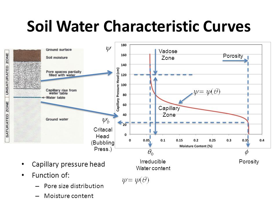Soil Water Characteristic Curves Capillary pressure head Function of: – Pore size distribution – Moisture content Porosity Vadose Zone Capillary Zone