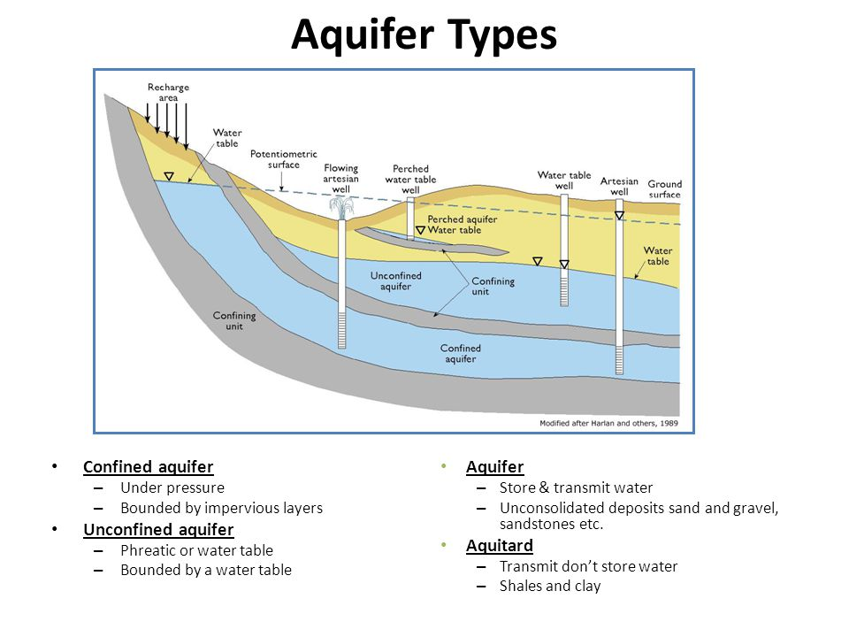 Aquifer Types Confined aquifer – Under pressure – Bounded by impervious layers Unconfined aquifer – Phreatic or water table – Bounded by a water table