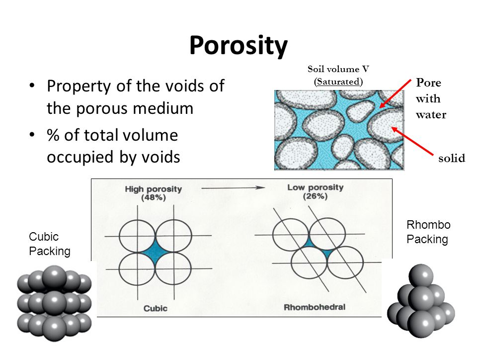 Porosity Property of the voids of the porous medium % of total volume occupied by voids solid Pore with water Soil volume V (Saturated) Cubic Packing
