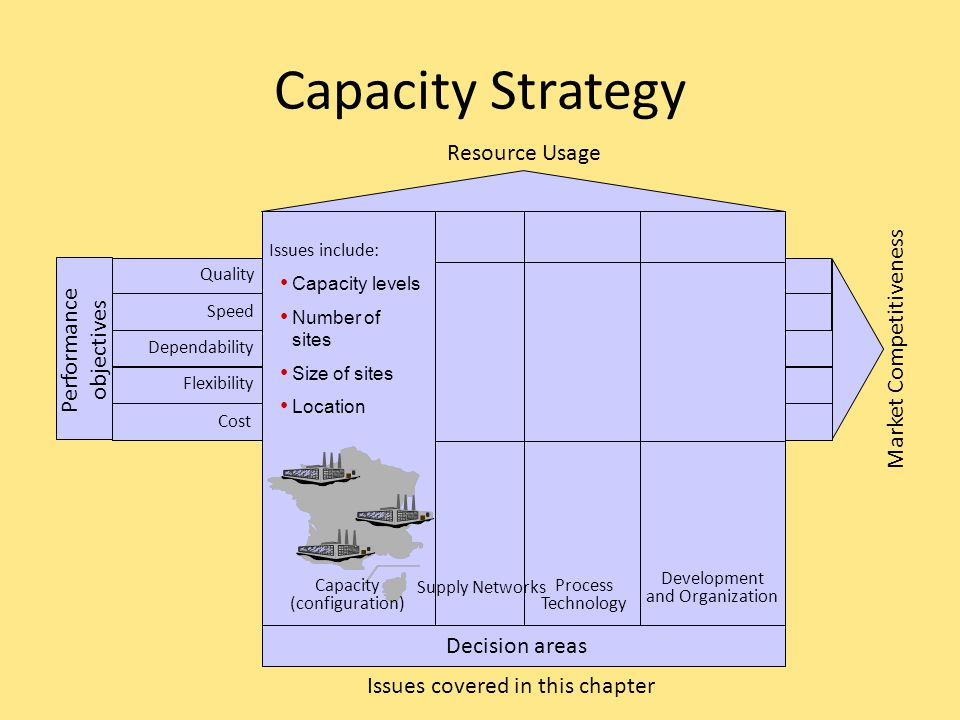 What is Capacity Strategy.