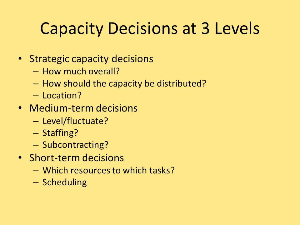 Generic Timing Strategies Capacity leads demand Volume Time Capacity lags demand Volume Time Demand Capacity