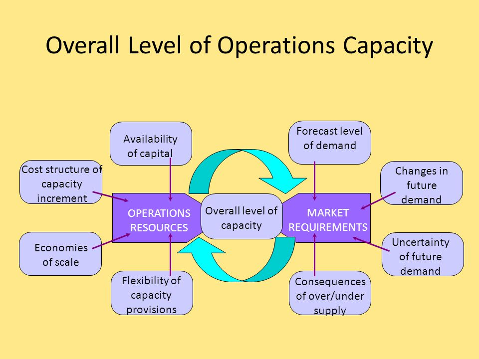 Overall Level of Operations Capacity Market Side Forecast demand (long term) Uncertainty Consequences of over/under supply Changes in demand – long vs.