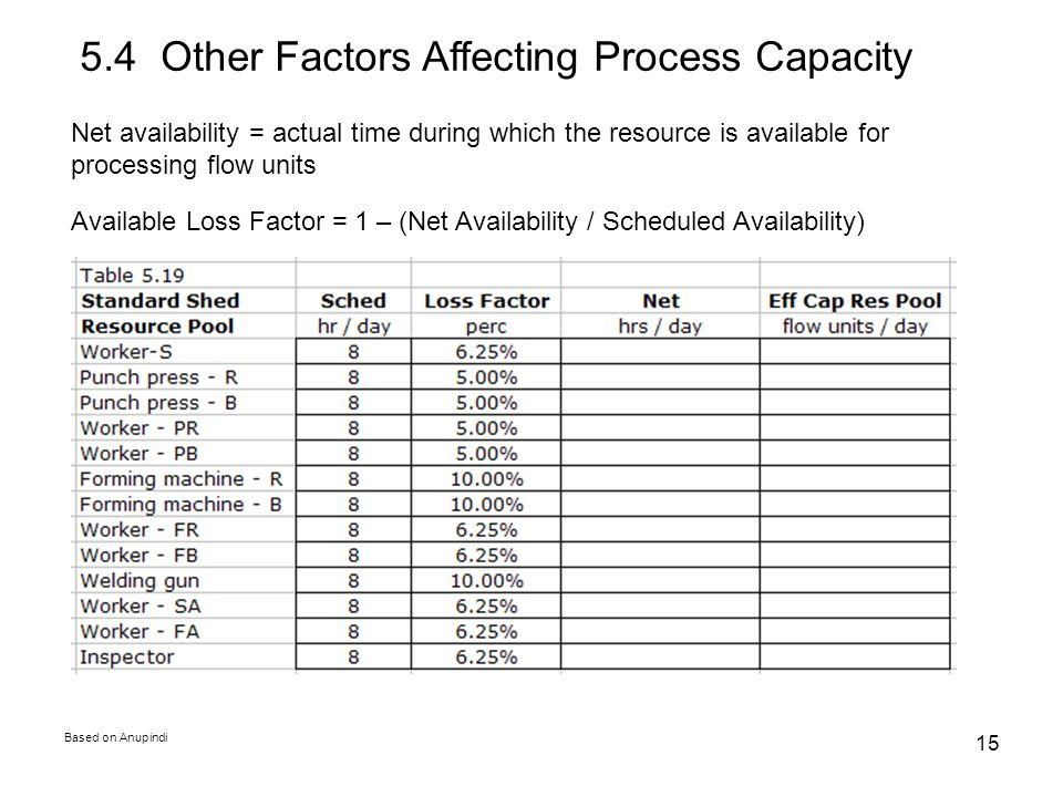 Based on Anupindi 15 5.4 Other Factors Affecting Process Capacity Net availability = actual time during which the resource is available for processing