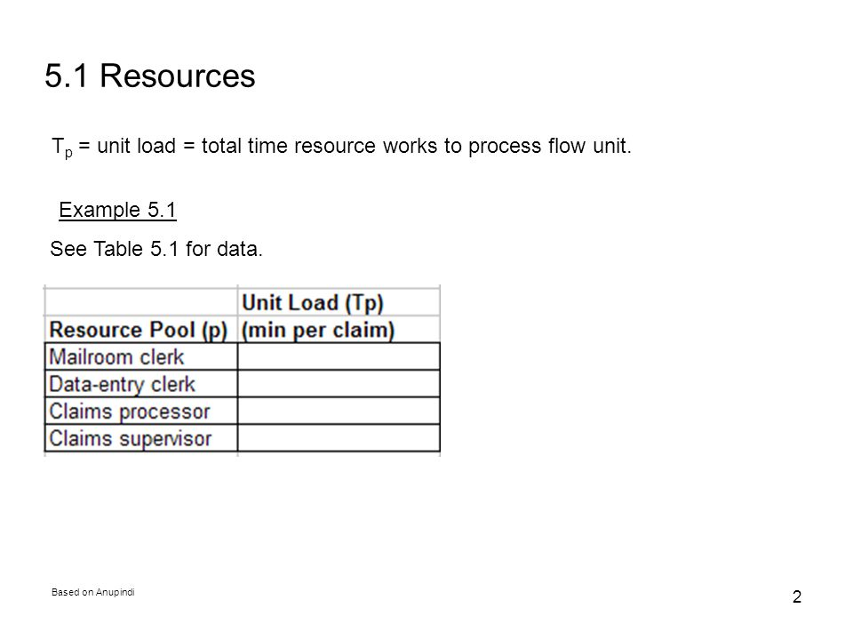 Based on Anupindi 2 T p = unit load = total time resource works to process flow unit. Example 5.1 5.1 Resources See Table 5.1 for data.