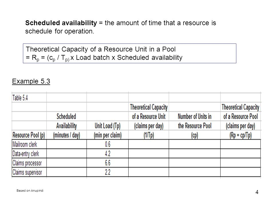 Based on Anupindi 4 Scheduled availability = the amount of time that a resource is schedule for operation. Theoretical Capacity of a Resource Unit in