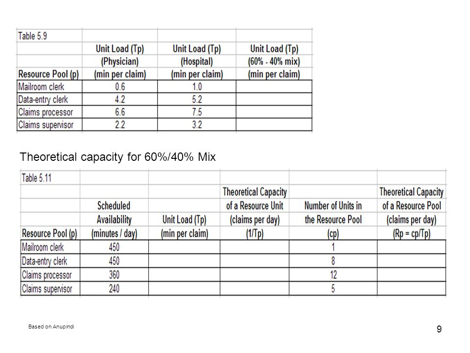 Based on Anupindi 9 Theoretical capacity for 60%/40% Mix