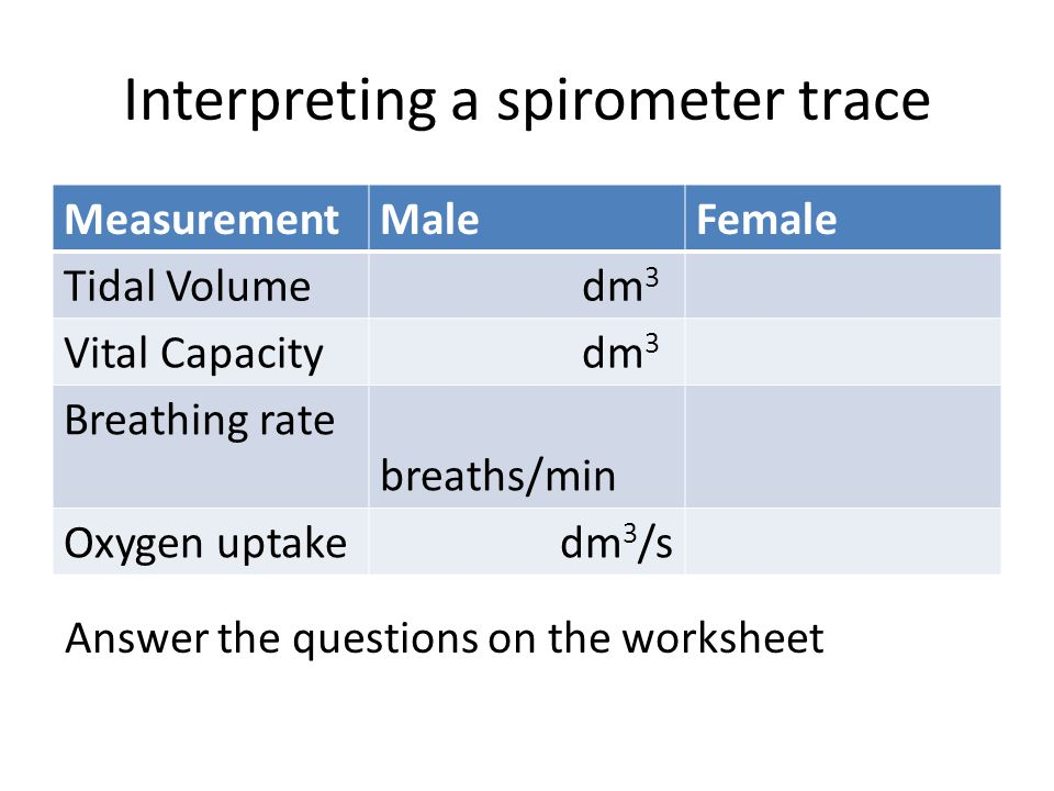 Interpreting a spirometer trace MeasurementMaleFemale Tidal Volume dm 3 Vital Capacity dm 3 Breathing rate breaths/min Oxygen uptake dm 3 /s Answer th