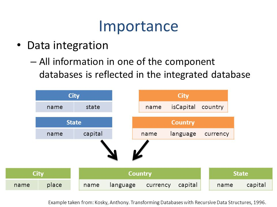 Importance Data integration – All information in one of the component databases is reflected in the integrated database City namestate State namecapit