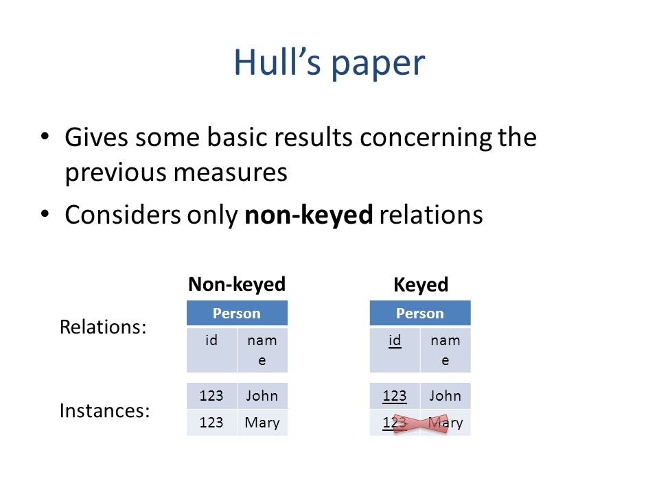 Hulls paper Gives some basic results concerning the previous measures Considers only non-keyed relations Person idnam e Person idnam e 123John 123Mary
