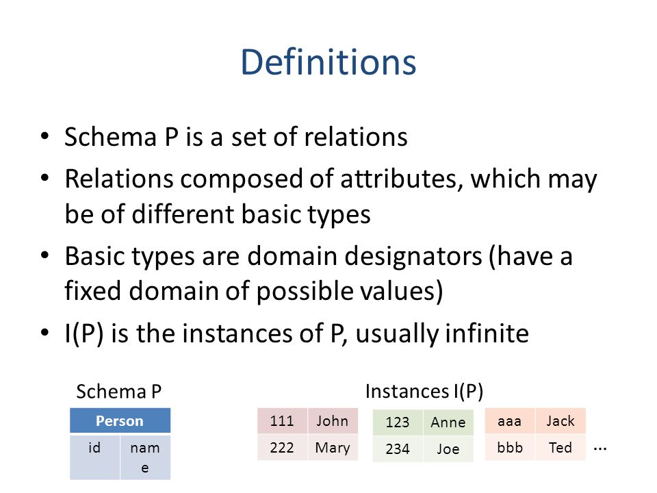 Definitions Schema P is a set of relations Relations composed of attributes, which may be of different basic types Basic types are domain designators