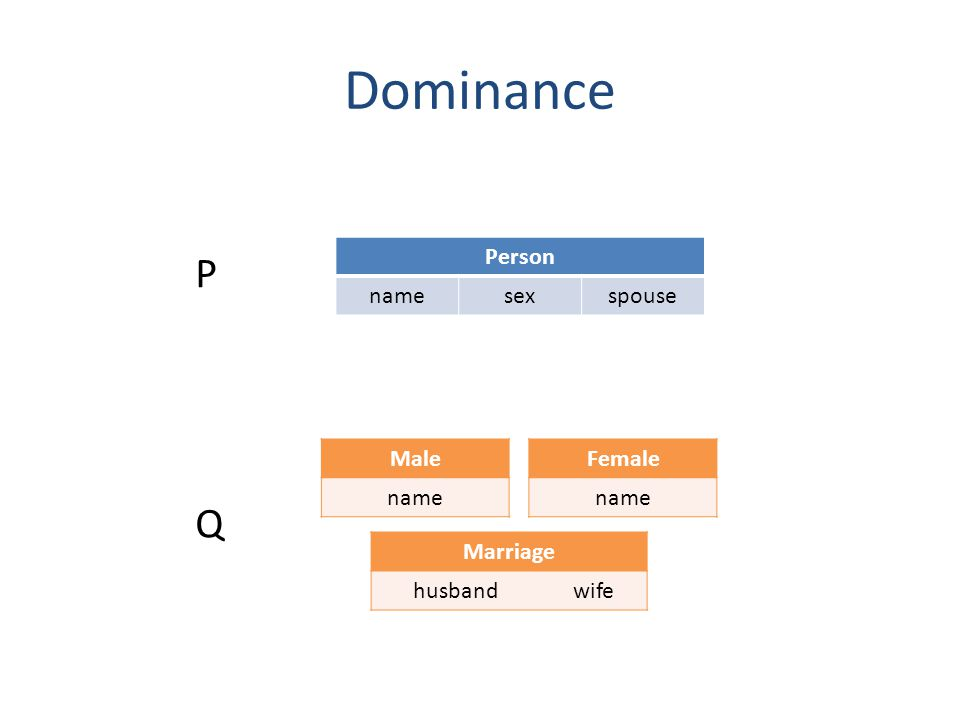 Dominance Person namesexspouse Female name Male name Marriage husbandwife P Q