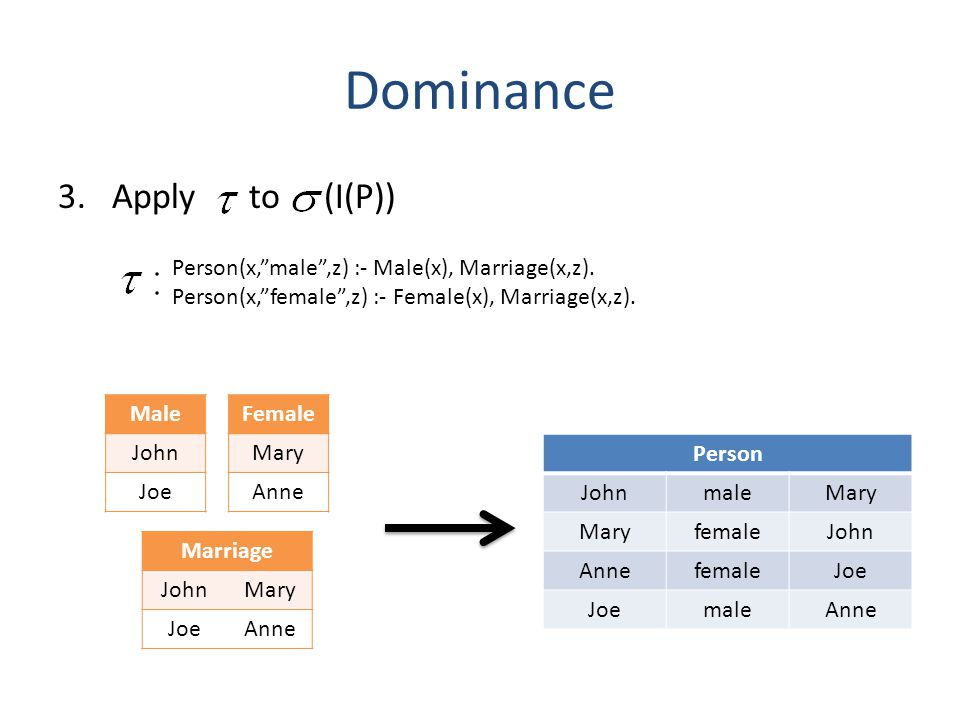 Dominance 3.Apply to (I(P)) Person(x,male,z) :- Male(x), Marriage(x,z).