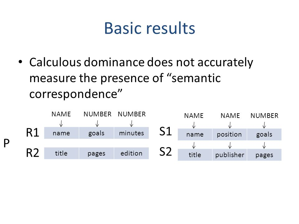 Basic results Calculous dominance does not accurately measure the presence of semantic correspondence namepositiongoals namegoalsminutes S1 R1 NAMENUM