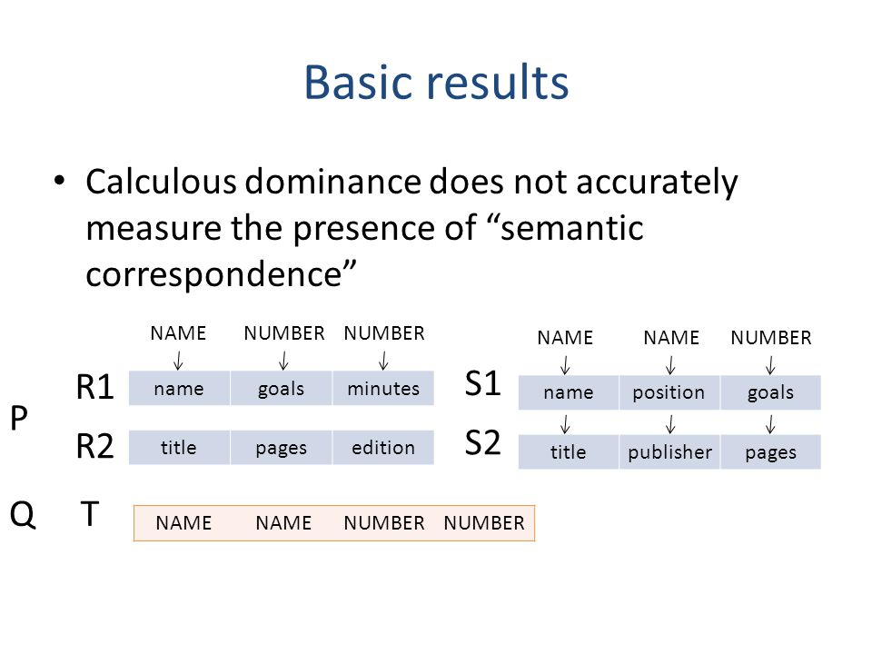 Basic results Calculous dominance does not accurately measure the presence of semantic correspondence NAME NUMBER T P Q namepositiongoals namegoalsmin