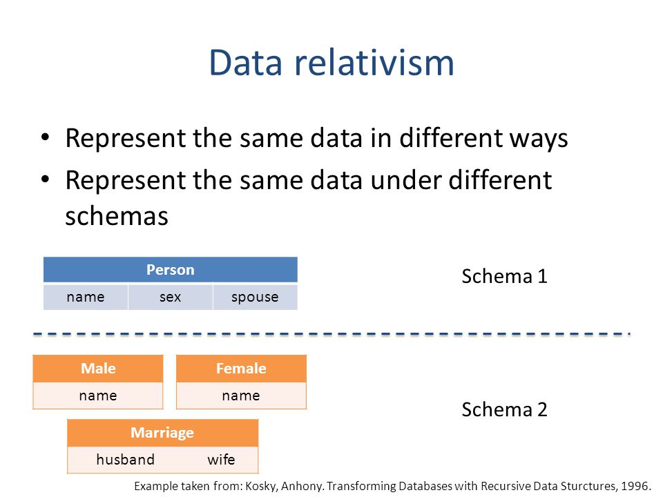 Data relativism Represent the same data in different ways Represent the same data under different schemas Person namesexspouse Female name Male name M