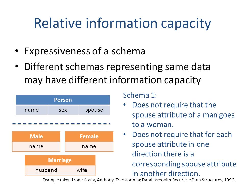 Relative information capacity Expressiveness of a schema Different schemas representing same data may have different information capacity Person names