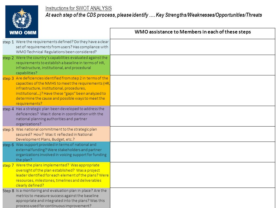 WMO OMM Instructions for SWOT ANALYSIS At each step of the CDS process, please identify ….