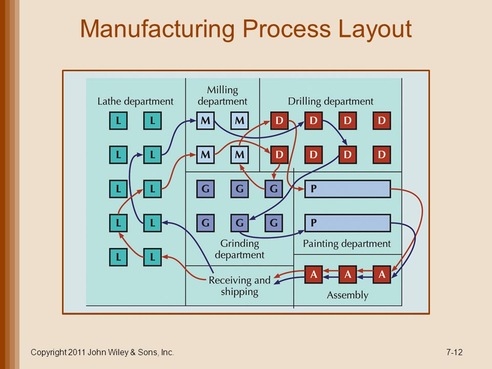 Manufacturing Process Layout Copyright 2011 John Wiley & Sons, Inc.7-12