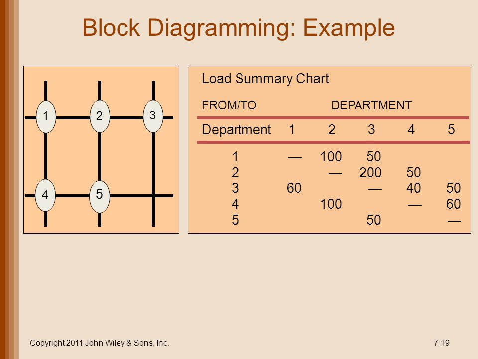 Copyright 2011 John Wiley & Sons, Inc.7-19 Block Diagramming: Example Department12345 Load Summary Chart FROM/TODEPARTMENT 110050 2 20050 360 4050 4100 60 550 1 2 3 4 5