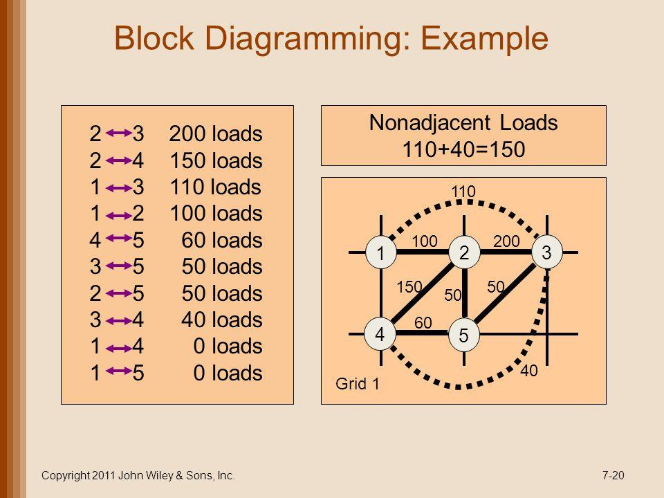 Block Diagramming: Example Copyright 2011 John Wiley & Sons, Inc.7-20 2 3 200 loads 2 4 150 loads 1 3 110 loads 1 2 100 loads 4 5 60 loads 3 5 50 loads 2 5 50 loads 3 4 40 loads 1 4 0 loads 1 5 0 loads 1 2 3 4 5 100200 150 50 60 40 110 Grid 1 Nonadjacent Loads 110+40=150