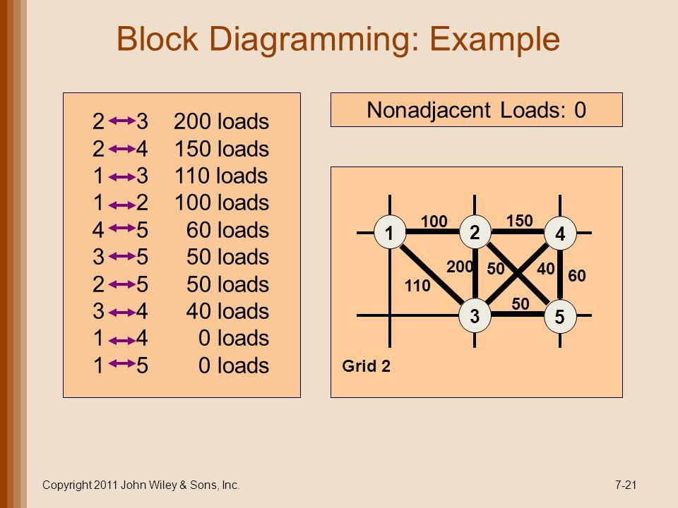 Block Diagramming: Example Copyright 2011 John Wiley & Sons, Inc.7-21 2 3 200 loads 2 4 150 loads 1 3 110 loads 1 2 100 loads 4 5 60 loads 3 5 50 loads 2 5 50 loads 3 4 40 loads 1 4 0 loads 1 5 0 loads 1 2 3 4 5 100 200 150 50 60 40 110 Grid 2 Nonadjacent Loads: 0