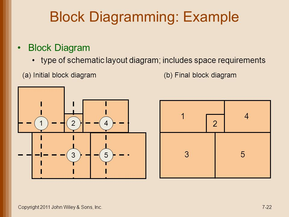 Block Diagram type of schematic layout diagram; includes space requirements Copyright 2011 John Wiley & Sons, Inc.7-22 1 2 3 4 5 3 2 5 14 (a) Initial block diagram(b) Final block diagram Block Diagramming: Example
